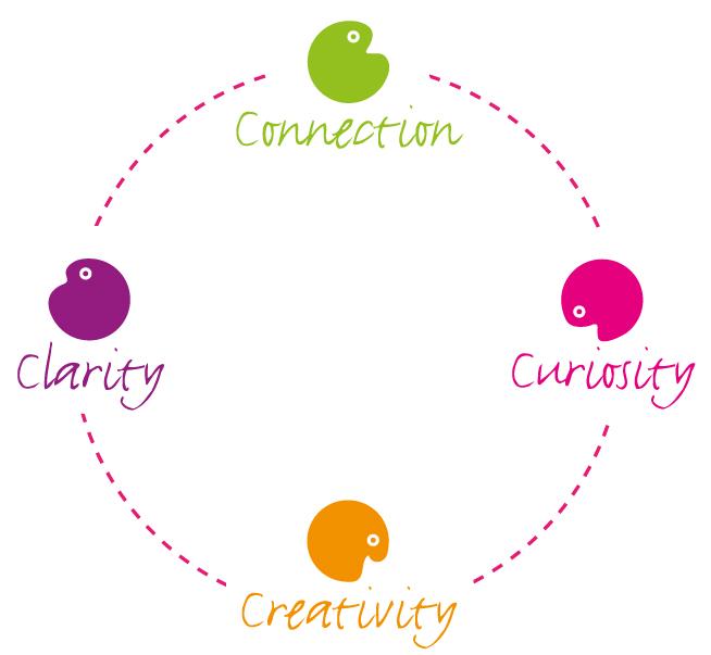 the 4 cs circle
