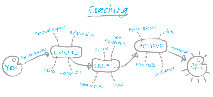coaching development process