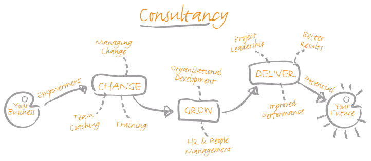 consultancy development progress