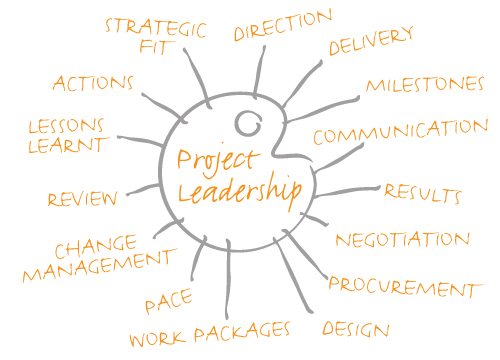 project leadership qualities